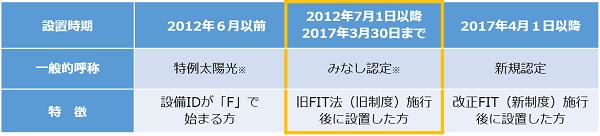 kaisei_fit