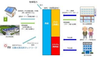 グリーン融資モデルのイメージ