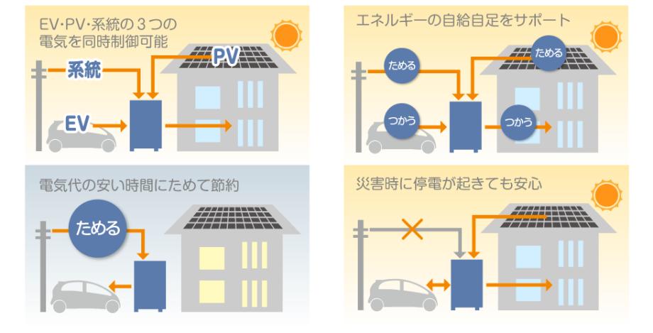 電気自動車(EV)と太陽光発電システム(PV)、電力会社の3つの電気を同時に制御するV2H