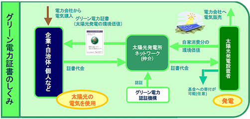 pvgreen_system